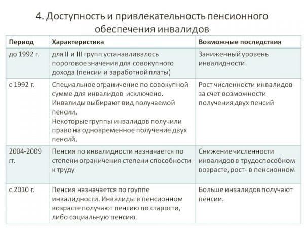 Как производятся выплаты сотруднику мвд за инвалидность 3 степени