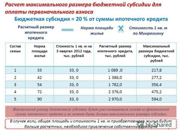 Субсидия оплата части кредита