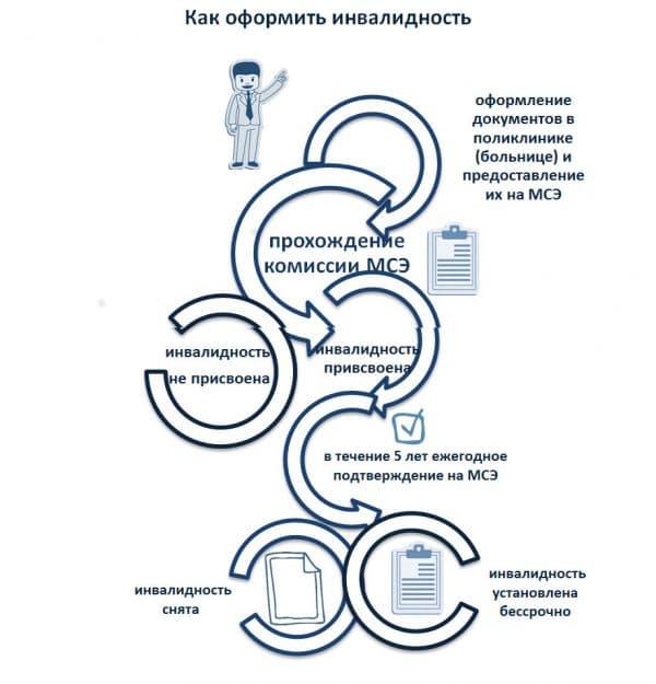 Льготы онкологическим больным 3 группы инвалидности