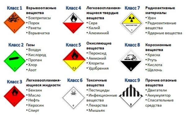 Понятие опасных грузов