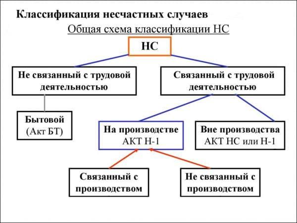 Классификация производственных травм приказ